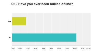 have-you-been-bullied